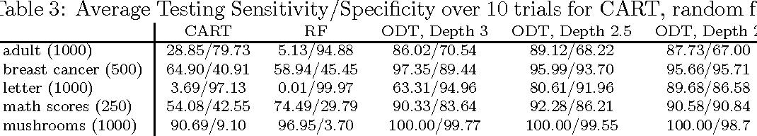 Figure 4 for Optimal Generalized Decision Trees via Integer Programming