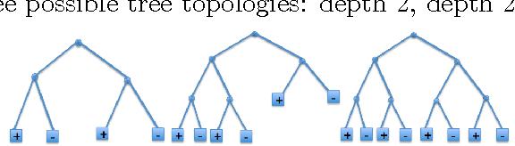 Figure 1 for Optimal Generalized Decision Trees via Integer Programming