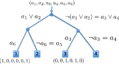 Figure 3 for Optimal Generalized Decision Trees via Integer Programming