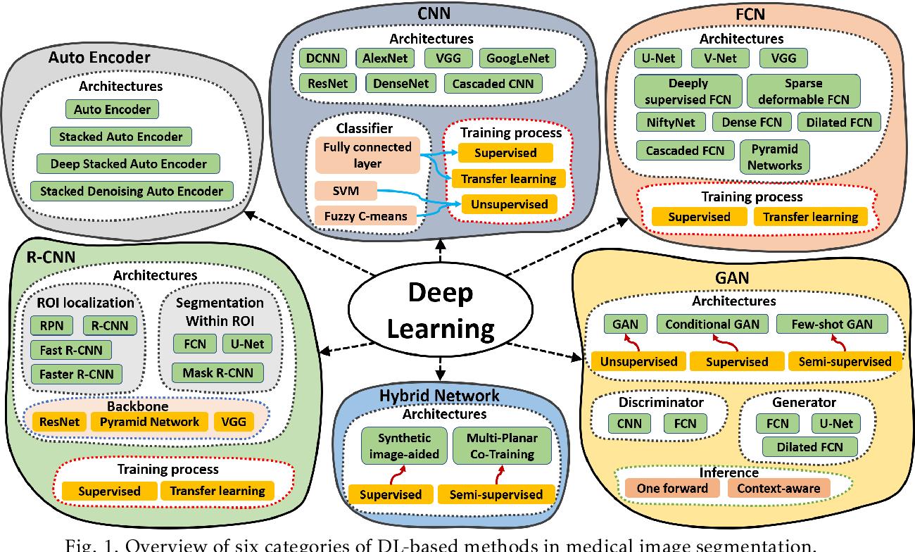 Figure 1 for Deep Learning in Multi-organ Segmentation
