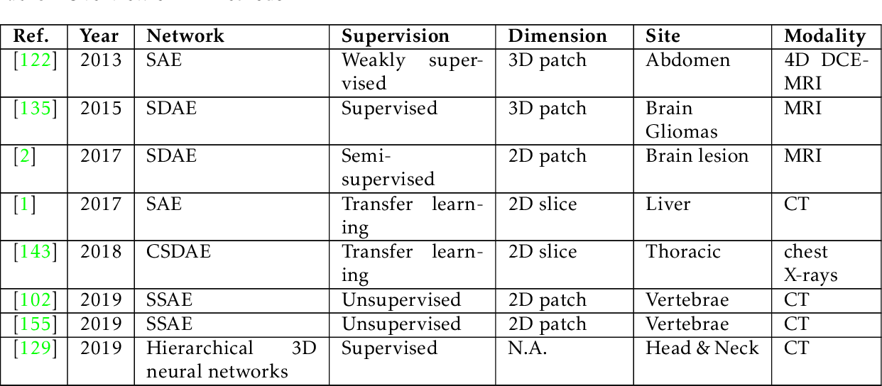 Figure 2 for Deep Learning in Multi-organ Segmentation