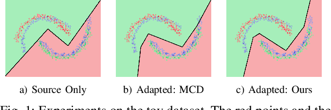 Figure 1 for Multiple Classifiers Based Maximum Classifier Discrepancy for Unsupervised Domain Adaptation