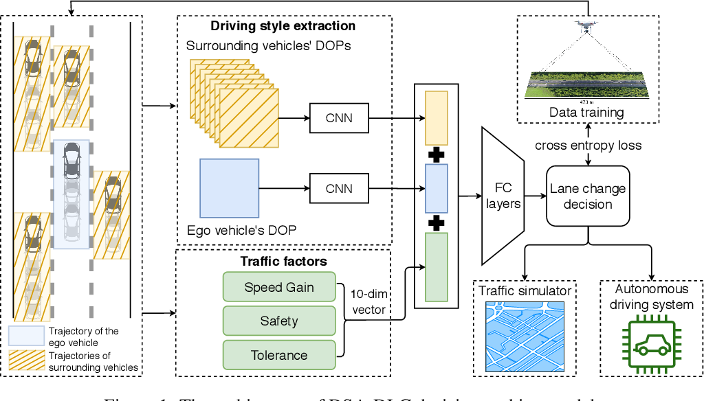 Figure 1 for A Learning-based Discretionary Lane-Change Decision-Making Model with Driving Style Awareness