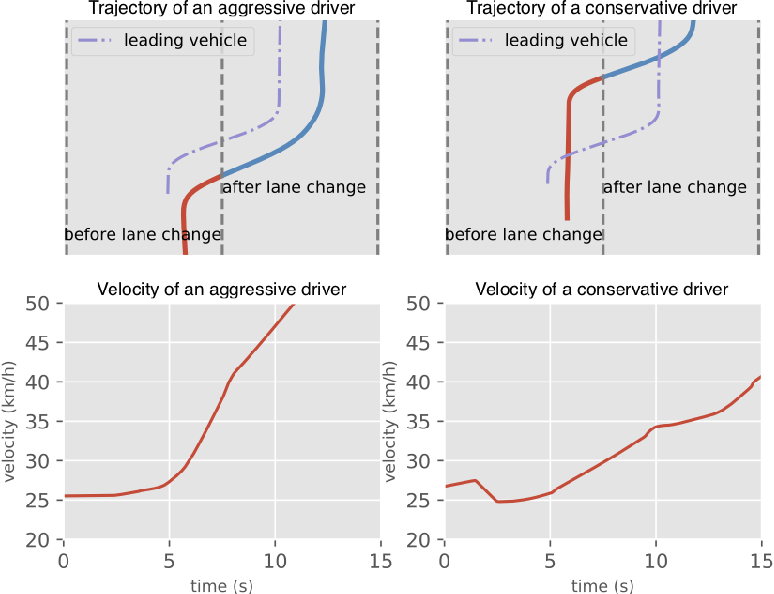 Figure 3 for A Learning-based Discretionary Lane-Change Decision-Making Model with Driving Style Awareness