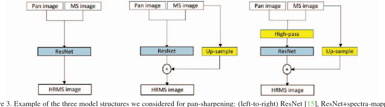 Figure 3 from PanNet: A Deep Network Architecture for Pan-Sharpening