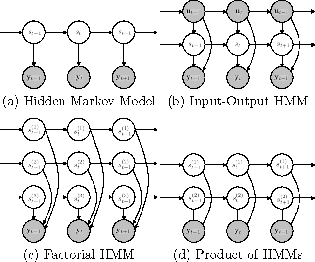 Figure 1 for Products of Hidden Markov Models: It Takes N>1 to Tango