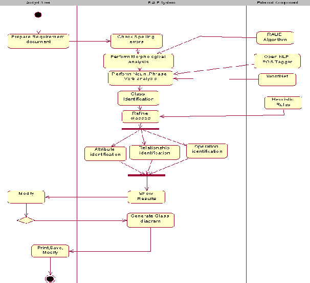 Figure 1 from textual requirement analysis for uml diagram the process model of race tool activity diagram ccuart Choice Image