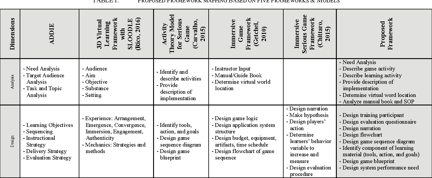 A framework for 3d virtual game using moodle sloodle and open table i malvernweather Choice Image