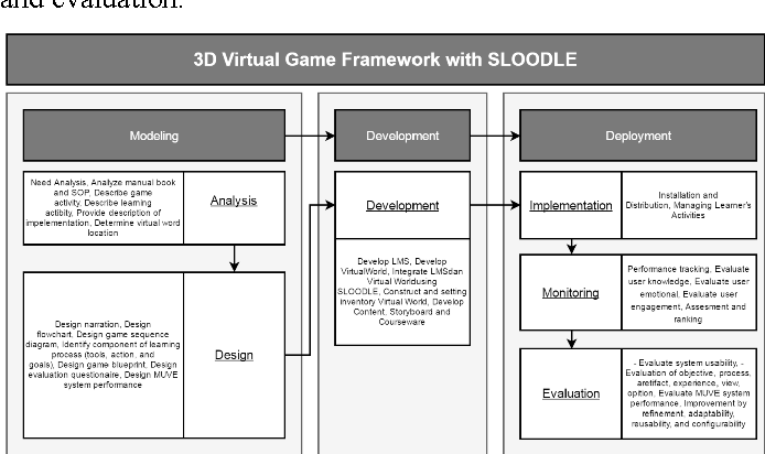 A framework for 3d virtual game using moodle sloodle and open figure 2 malvernweather Images