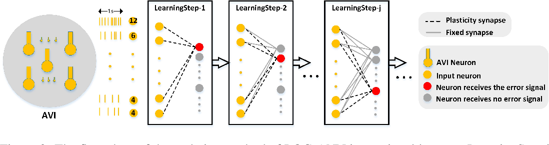 Figure 3 for A biological plausible audio-visual integration model for continual lifelong learning