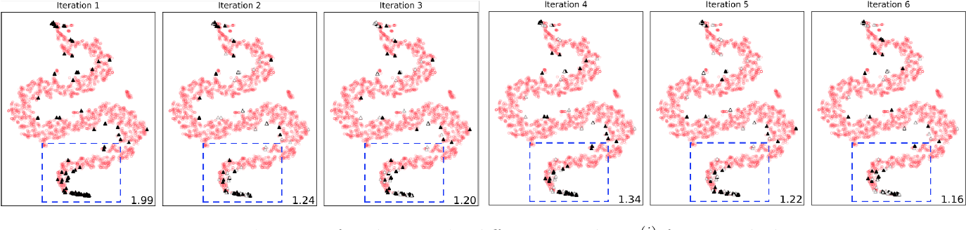 Figure 1 for Unsupervised Boosting-based Autoencoder Ensembles for Outlier Detection
