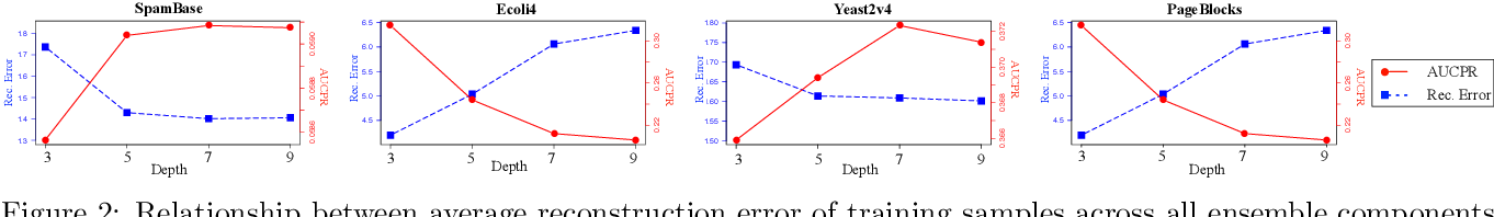 Figure 3 for Unsupervised Boosting-based Autoencoder Ensembles for Outlier Detection