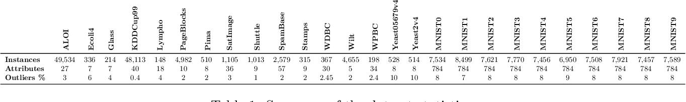 Figure 2 for Unsupervised Boosting-based Autoencoder Ensembles for Outlier Detection