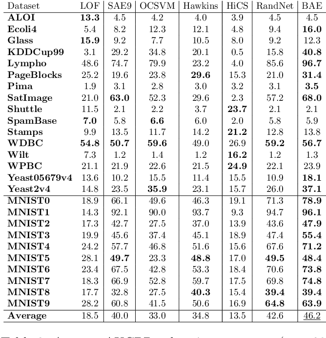 Figure 4 for Unsupervised Boosting-based Autoencoder Ensembles for Outlier Detection