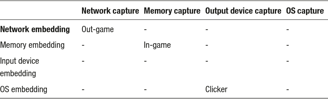 Figure 2-2 from Practical Video Game Bots - Semantic Scholar