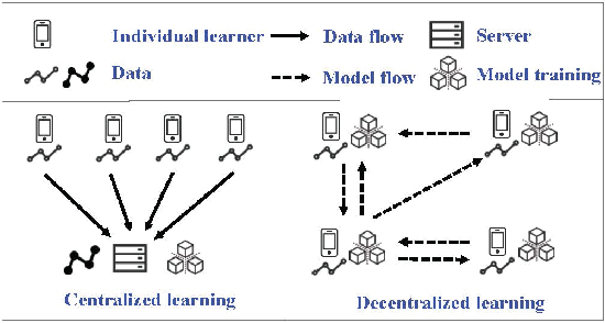 Figure 1 for Privacy Preserving Point-of-interest Recommendation Using Decentralized Matrix Factorization
