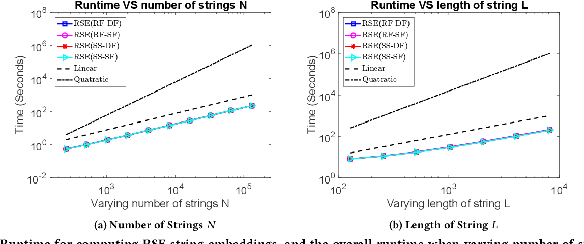 Figure 3 for Efficient Global String Kernel with Random Features: Beyond Counting Substructures