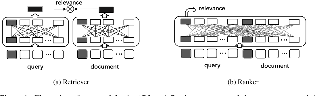 Figure 1 for Adversarial Retriever-Ranker for dense text retrieval
