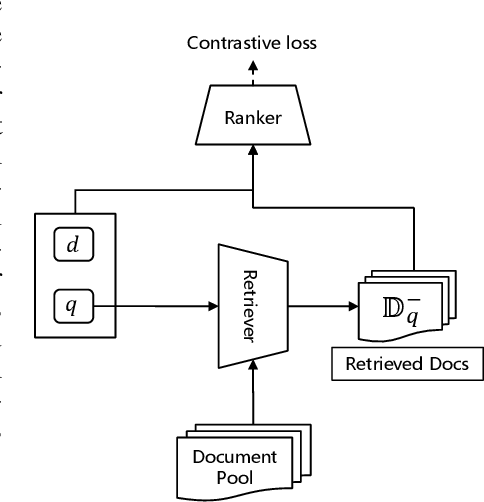 Figure 3 for Adversarial Retriever-Ranker for dense text retrieval
