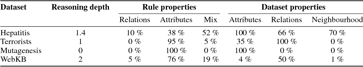 Figure 4 for On embeddings as an alternative paradigm for relational learning