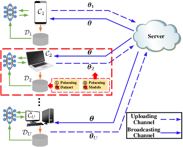 Figure 2 for Covert Model Poisoning Against Federated Learning: Algorithm Design and Optimization