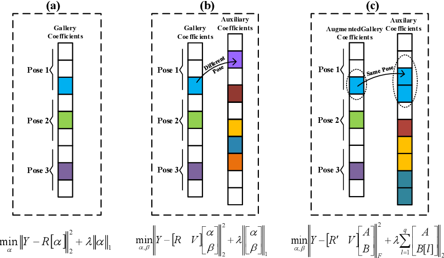 Figure 3 for A Paired Sparse Representation Model for Robust Face Recognition from a Single Sample