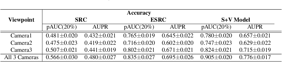 Figure 4 for A Paired Sparse Representation Model for Robust Face Recognition from a Single Sample