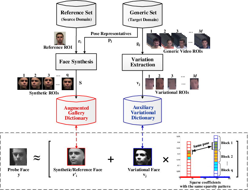Figure 1 for A Paired Sparse Representation Model for Robust Face Recognition from a Single Sample