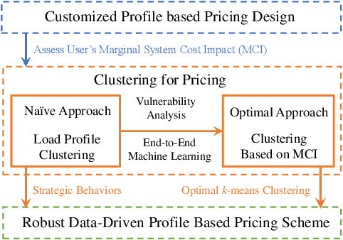 Figure 1 for Robust Data-driven Profile-based Pricing Schemes