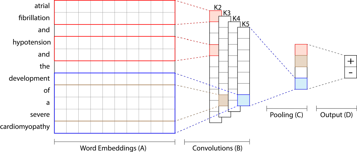 Figure 1 for Comparing Rule-Based and Deep Learning Models for Patient Phenotyping