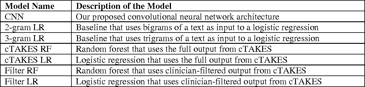Figure 3 for Comparing Rule-Based and Deep Learning Models for Patient Phenotyping