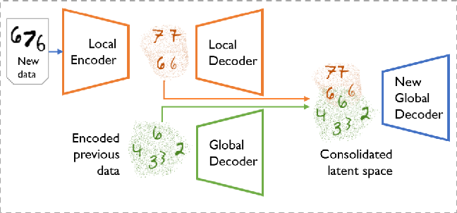 Figure 1 for Multiband VAE: Latent Space Partitioning for Knowledge Consolidation in Continual Learning