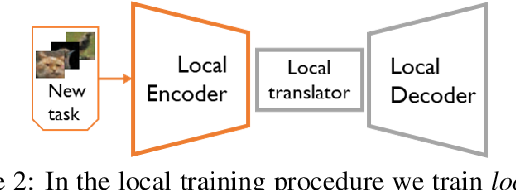 Figure 3 for Multiband VAE: Latent Space Partitioning for Knowledge Consolidation in Continual Learning