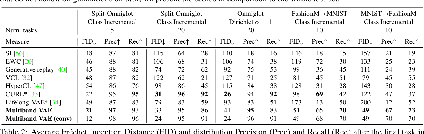 Figure 4 for Multiband VAE: Latent Space Partitioning for Knowledge Consolidation in Continual Learning