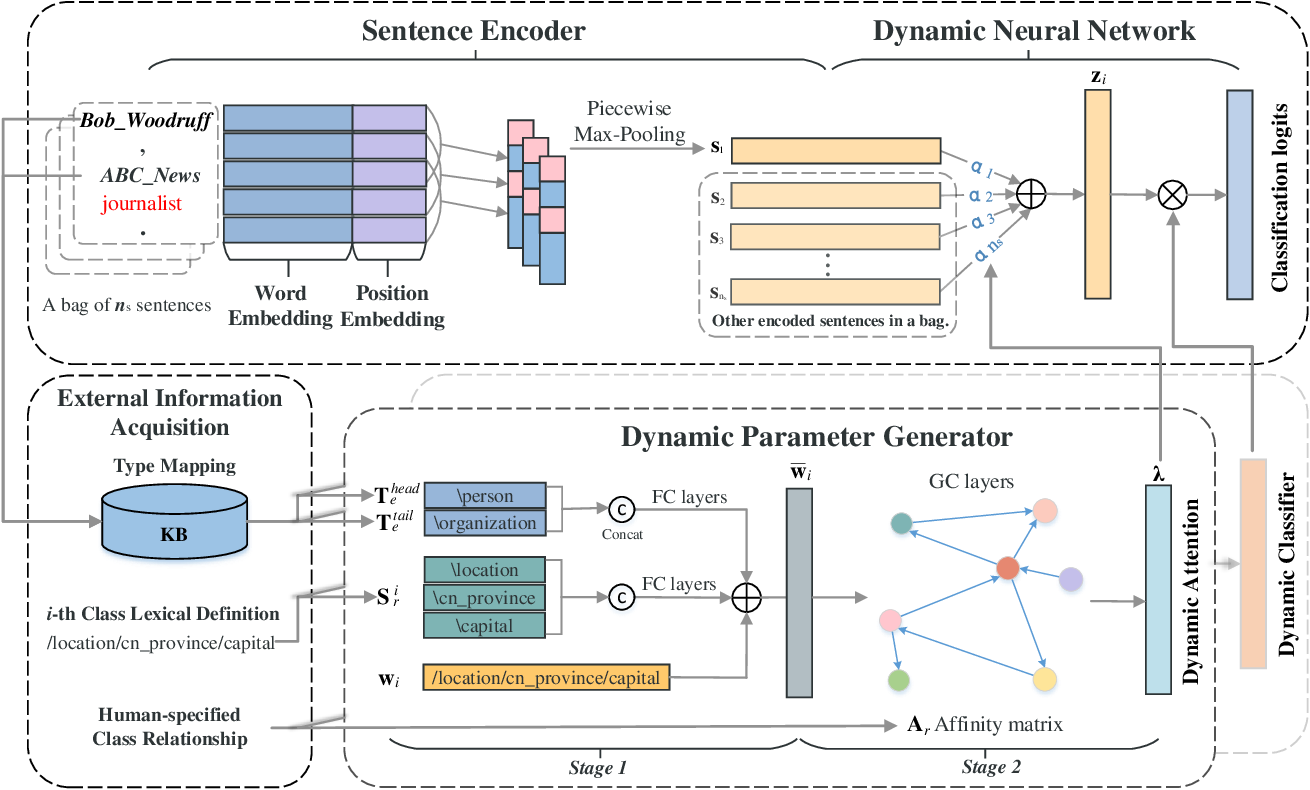 Figure 3 for Improving Distant Supervised Relation Extraction by Dynamic Neural Network