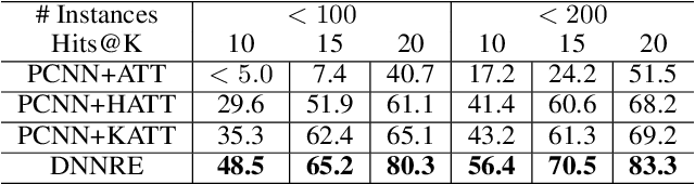 Figure 4 for Improving Distant Supervised Relation Extraction by Dynamic Neural Network