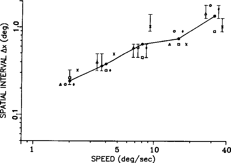 Figure 3 From Motion Selectivity In Macaque Visual Cortex Iii