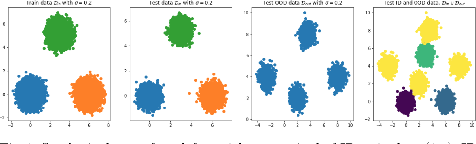 Figure 1 for On the Importance of Regularisation & Auxiliary Information in OOD Detection