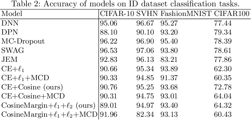 Figure 4 for On the Importance of Regularisation & Auxiliary Information in OOD Detection