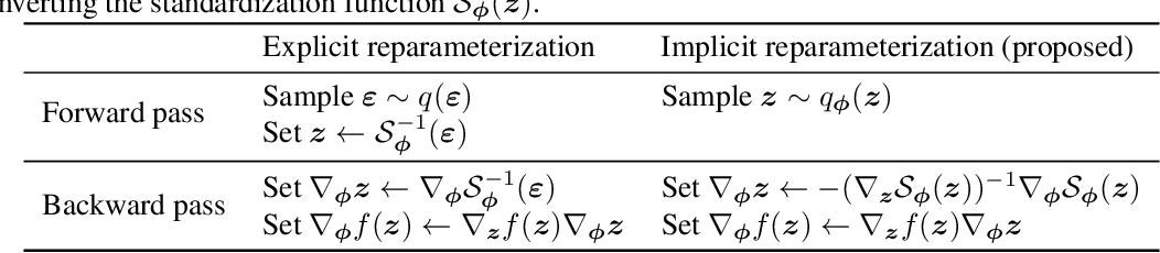 Figure 1 for Implicit Reparameterization Gradients