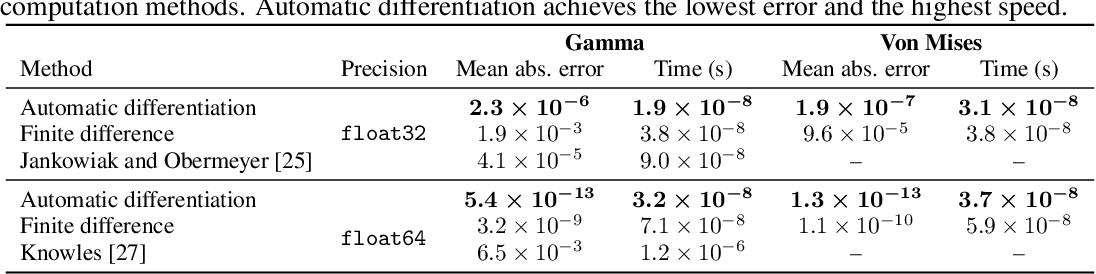 Figure 3 for Implicit Reparameterization Gradients