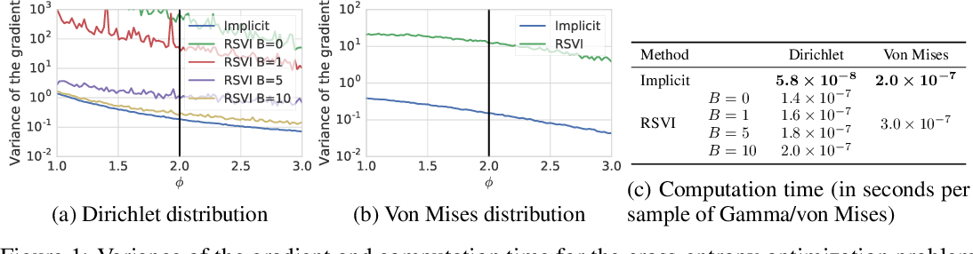 Figure 2 for Implicit Reparameterization Gradients