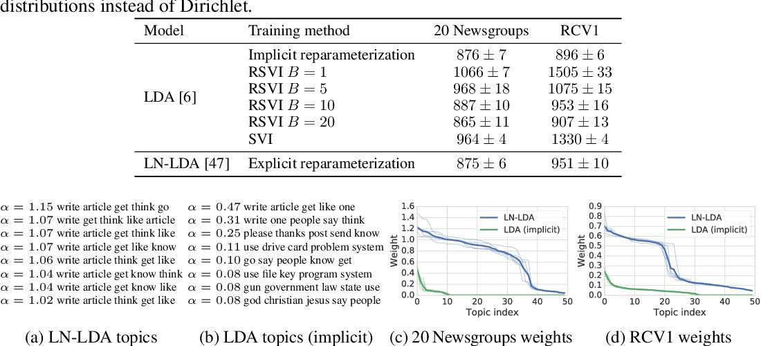 Figure 4 for Implicit Reparameterization Gradients