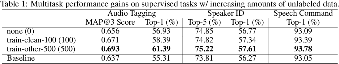 Figure 1 for Label-efficient audio classification through multitask learning and self-supervision