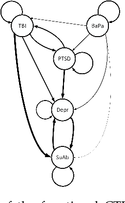 Figure 1 for A Functional Model for Structure Learning and Parameter Estimation in Continuous Time Bayesian Network: An Application in Identifying Patterns of Multiple Chronic Conditions