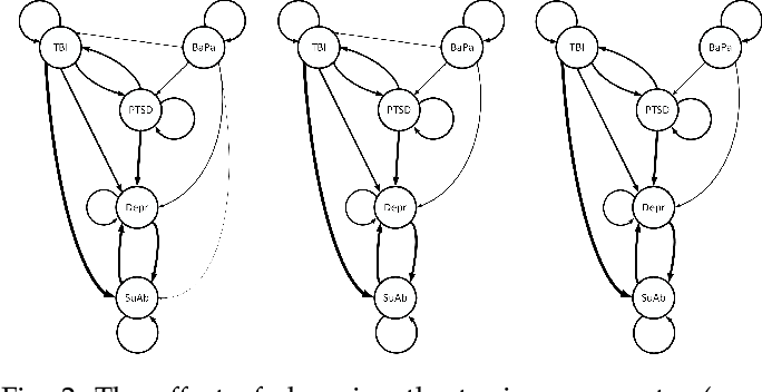 Figure 3 for A Functional Model for Structure Learning and Parameter Estimation in Continuous Time Bayesian Network: An Application in Identifying Patterns of Multiple Chronic Conditions