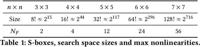 Figure 1 for A characterisation of S-box fitness landscapes in cryptography