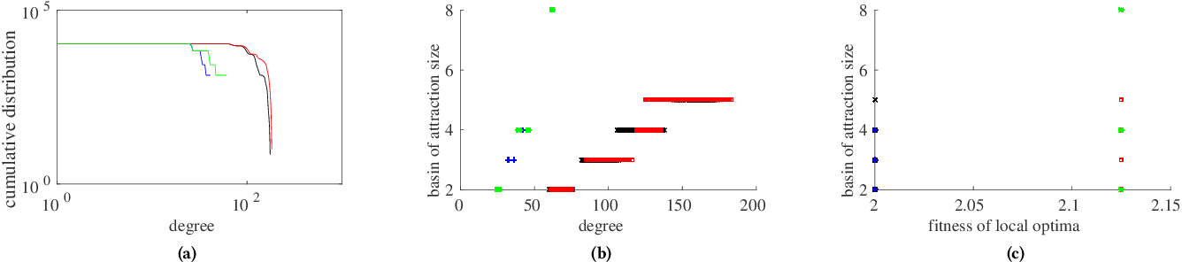 Figure 4 for A characterisation of S-box fitness landscapes in cryptography