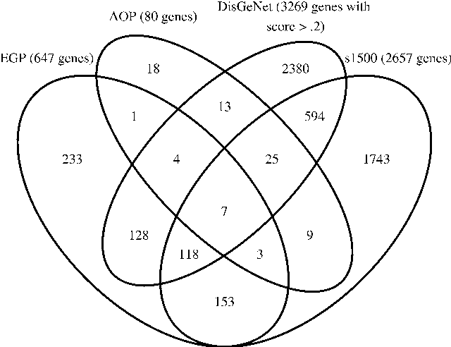 Figure 3 From Leveraging Human Genetic And Adverse Outcome Pathway