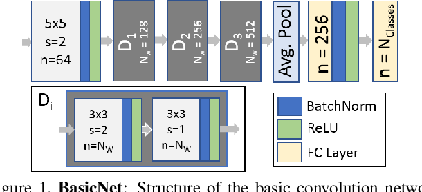 Figure 1 for On Implicit Filter Level Sparsity in Convolutional Neural Networks
